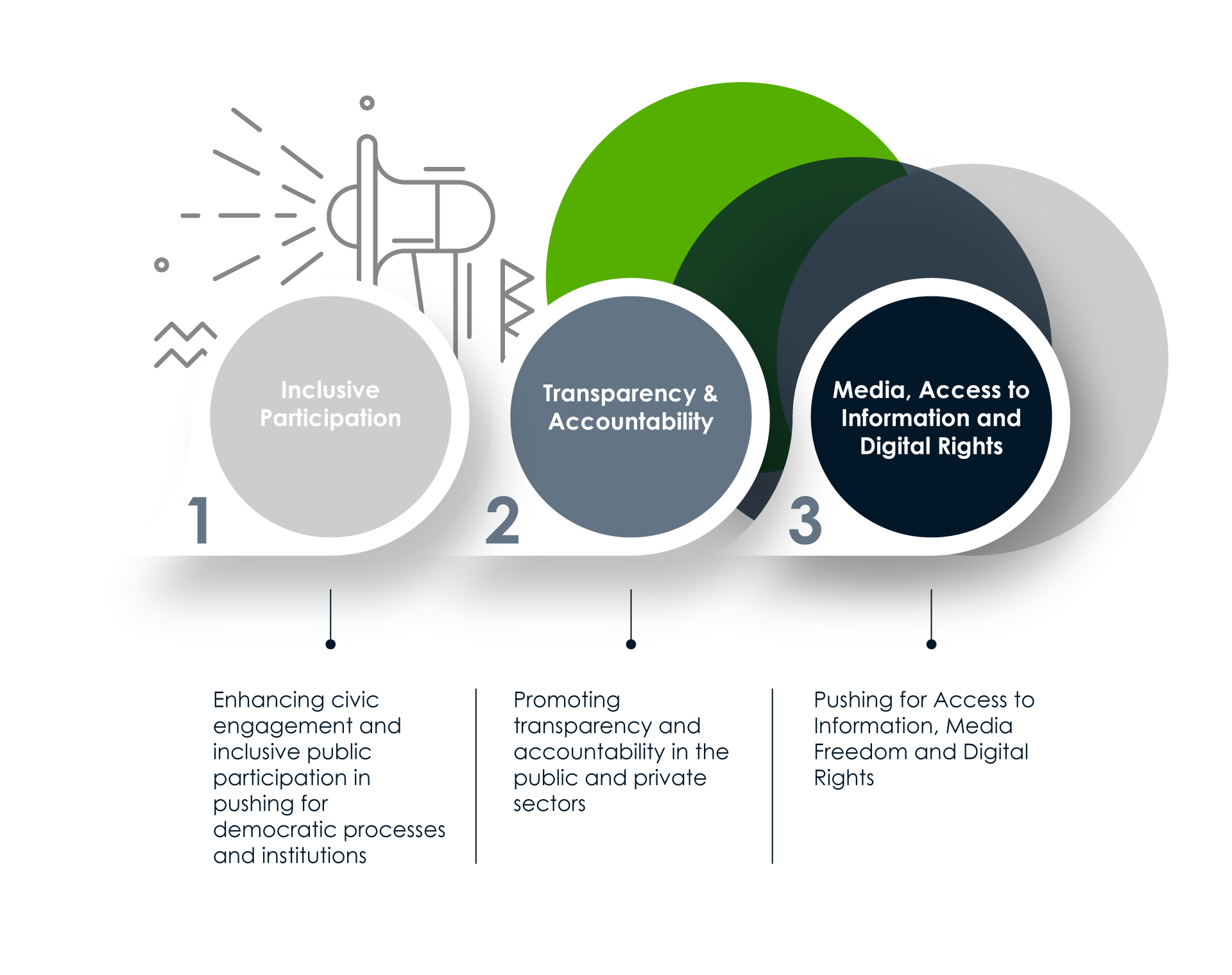 OSISA-infographic-programmes-democray-and-governance
